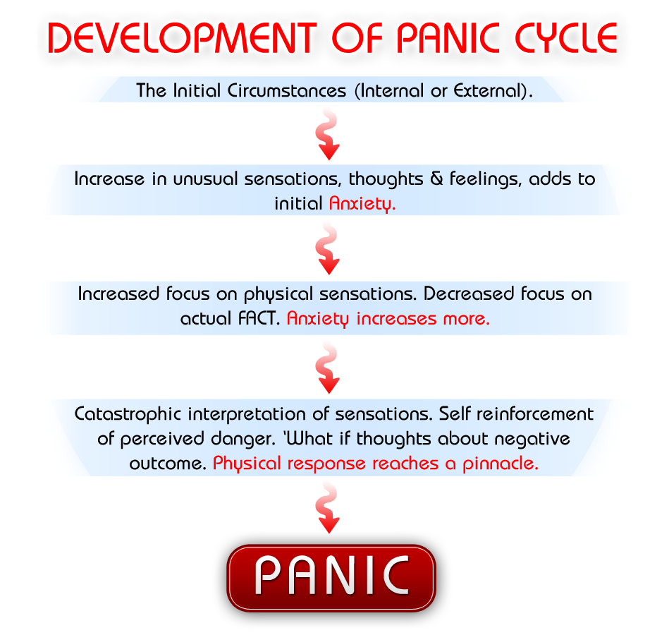 anxiety and panic disorder Get the facts on panic disorders (a type of anxiety disorder), which can happen anytime, anywhere and without warning.