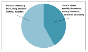 Morbidity among people under age 65