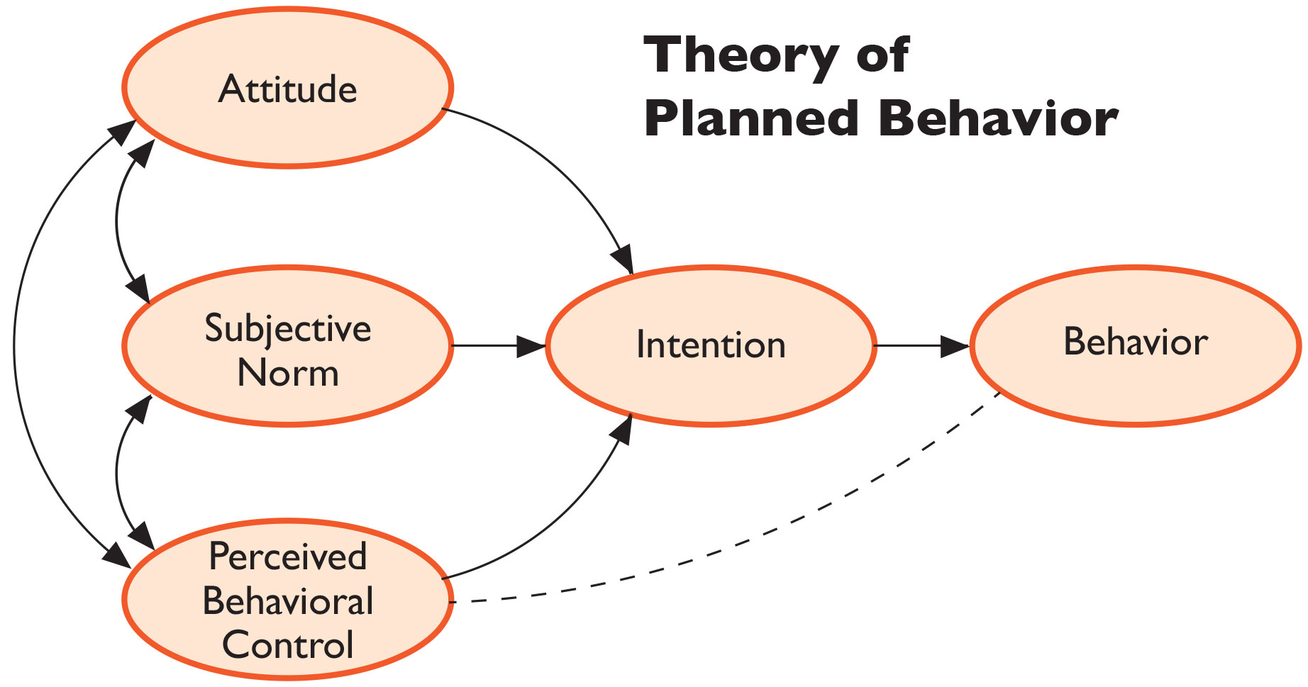 Theory-of-Planned-Behavior-Chart