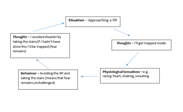 classical conditioning applied in clinical applications